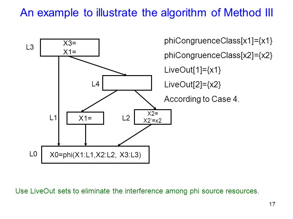 17 An example to illustrate the algorithm of Method III X3= X1= X2= X2'=x2 X1= X0=phi(X1:L1,X2:L2, X3:L3) L2 L3 L1 L0 L4 phiCongruenceClass[x1]={x1} phiCongruenceClass[x2]={x2} LiveOut[1]={x1} LiveOut[2]={x2} According to Case 4.