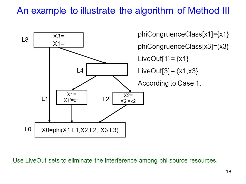 18 An example to illustrate the algorithm of Method III X3= X1= X2= X2'=x2 X1= X1'=x1 X0=phi(X1:L1,X2:L2, X3:L3) L2 L3 L1 L0 L4 phiCongruenceClass[x1]={x1} phiCongruenceClass[x3]={x3} LiveOut[1] = {x1} LiveOut[3] = {x1,x3} According to Case 1.