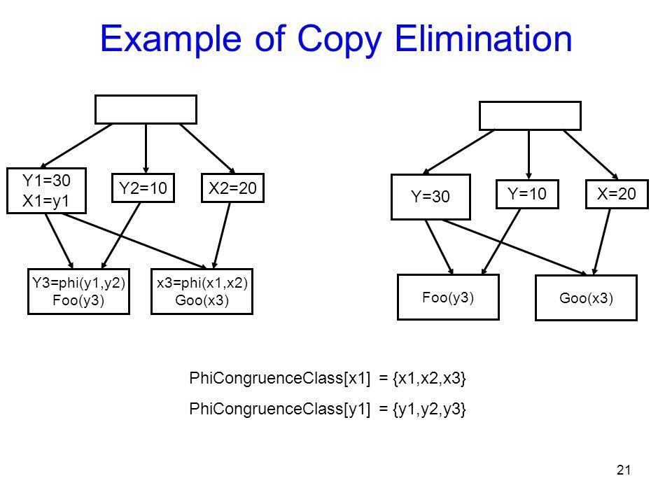 21 Example of Copy Elimination Y1=30 X1=y1 Y2=10X2=20 Y3=phi(y1,y2) Foo(y3) x3=phi(x1,x2) Goo(x3) Y=30 Y=10X=20 Goo(x3) Foo(y3) PhiCongruenceClass[x1]