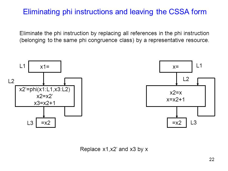 22 Eliminating phi instructions and leaving the CSSA form Eliminate the phi instruction by replacing all references in the phi instruction (belonging to the same phi congruence class) by a representative resource.