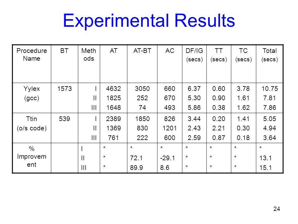 24 Experimental Results Procedure Name BTMeth ods ATAT-BTACDF/IG (secs) TT (secs) TC (secs) Total (secs) Yylex (gcc) 1573I II III 4632 1825 1648 3050