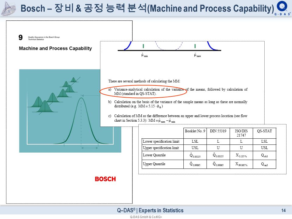 Q–DAS ® | Experts in Statistics Bosch – 장비 & 공정 능력 분석 (Machine and Process Capability) 14 Q-DAS GmbH & Co.KG>