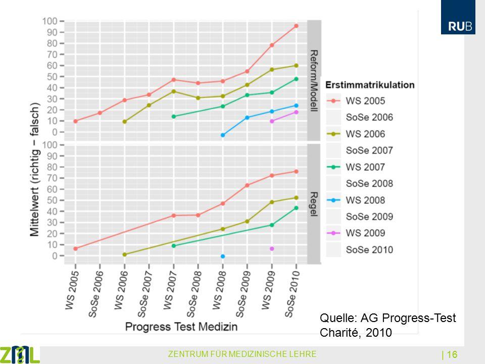ZENTRUM FÜR MEDIZINISCHE LEHRE | 16 Quelle: AG Progress-Test Charité, 2010