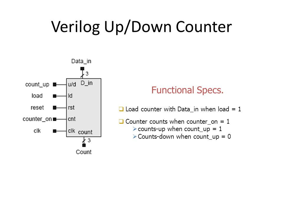 Verilog Up/Down Counter  Load counter with Data_in when load = 1  Counter counts when counter_on = 1  counts-up when count_up = 1  Counts-down whe