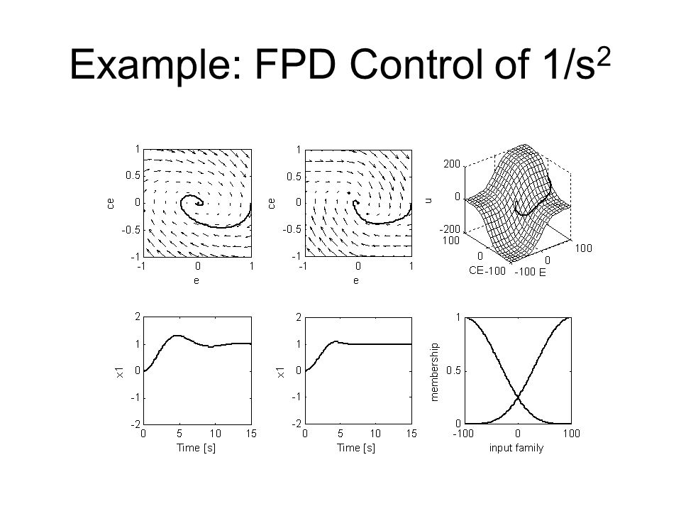 Example: FPD Control of 1/s 2