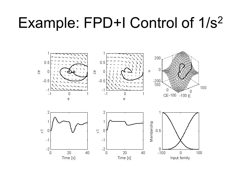 Example: FPD+I Control of 1/s 2