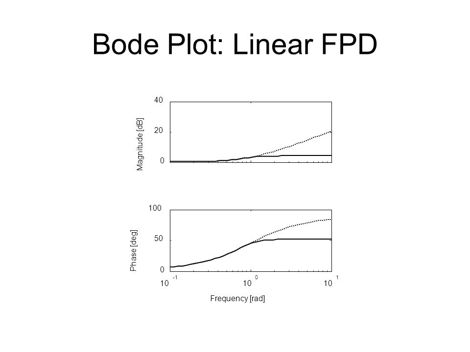 Bode Plot: Linear FPD