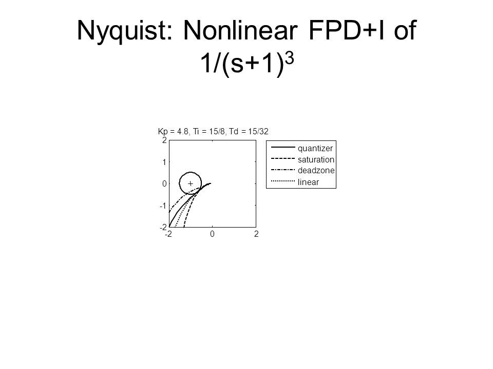 Nyquist: Nonlinear FPD+I of 1/(s+1) 3 -202 0 1 2 Kp = 4.8, Ti = 15/8, Td = 15/32 quantizer saturation deadzone linear