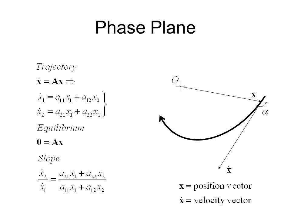 Phase Plane