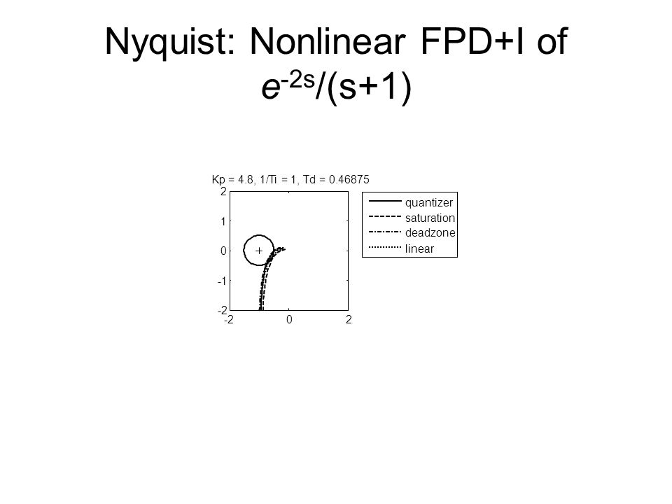 Nyquist: Nonlinear FPD+I of e -2s /(s+1) -202 0 1 2 Kp = 4.8, 1/Ti = 1, Td = 0.46875 quantizer saturation deadzone linear