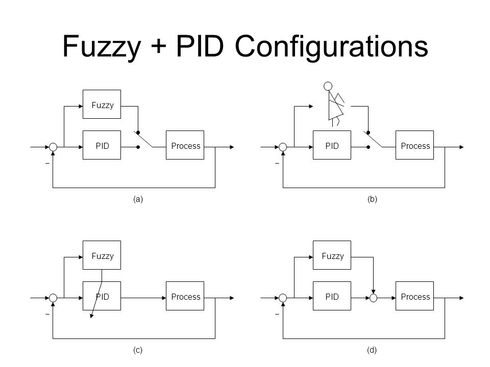Fuzzy + PID Configurations ProcessPID Fuzzy ProcessPID Fuzzy ProcessPID Fuzzy ProcessPID (a)(b) (c)(d)