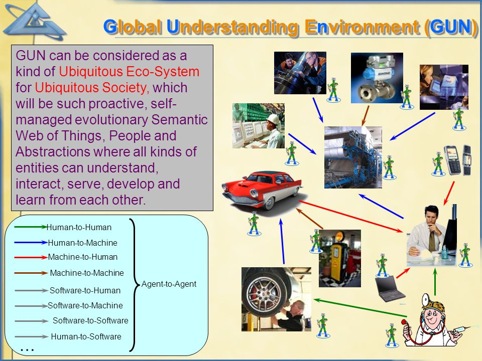 Global Understanding Environment (GUN) Human-to-Human Human-to-Machine Machine-to-Human Machine-to-Machine Agent-to-Agent GUN can be considered as a kind of Ubiquitous Eco-System for Ubiquitous Society, which will be such proactive, self- managed evolutionary Semantic Web of Things, People and Abstractions where all kinds of entities can understand, interact, serve, develop and learn from each other.