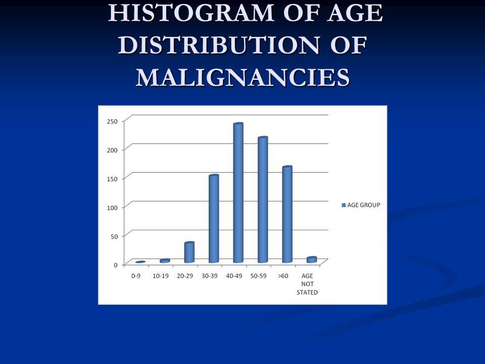 HISTOGRAM OF AGE DISTRIBUTION OF MALIGNANCIES HISTOGRAM OF AGE DISTRIBUTION OF MALIGNANCIES