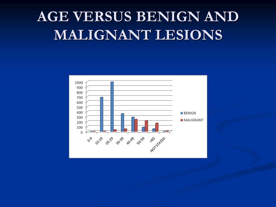 AGE VERSUS BENIGN AND MALIGNANT LESIONS