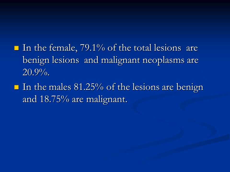 In the female, 79.1% of the total lesions are benign lesions and malignant neoplasms are 20.9%.