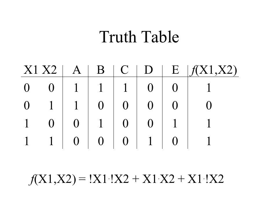 Truth Table X1 X2 A B C D E f(X1,X2) 0 0 1 1 1 0 0 1 0 1 1 0 0 0 0 0 1 0 0 1 0 0 1 1 1 1 0 0 0 1 0 1 f(X1,X2) = !X1.