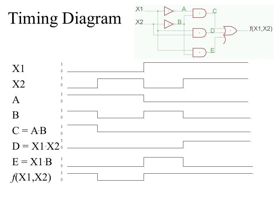 Timing Diagram X1 X2 A B C = A.B D = X1. X2 E = X1.