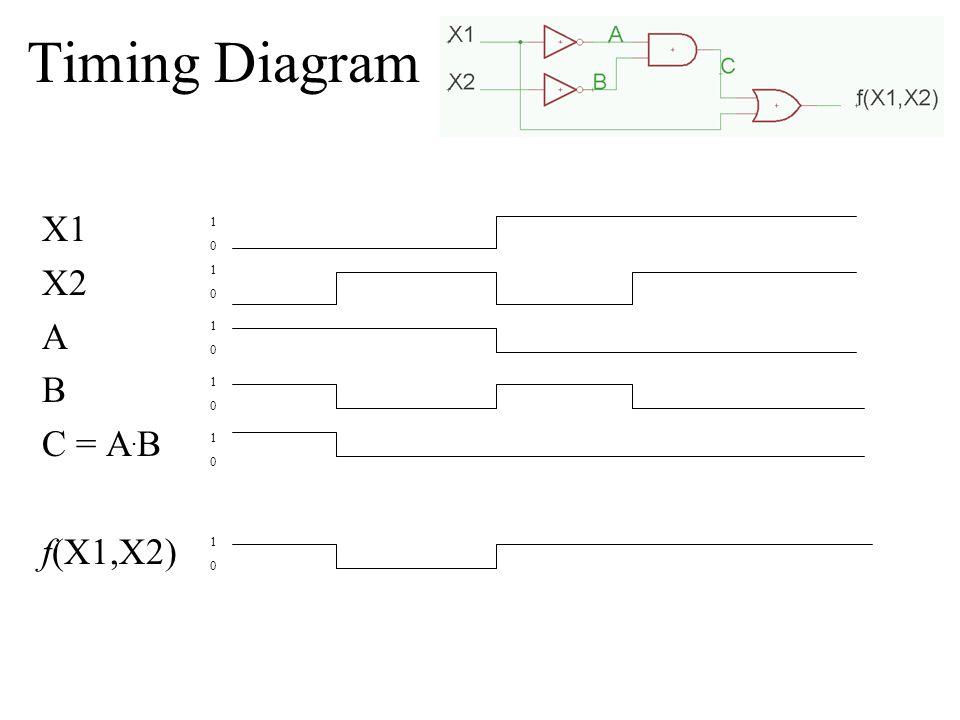 Timing Diagram X1 X2 A B C = A. B f(X1,X2) 1010 1010 1010 1010 1010 1010