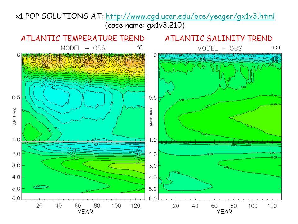ATLANTIC TEMPERATURE TRENDATLANTIC SALINITY TREND YEAR oCoCpsu x1 POP SOLUTIONS AT: http://www.cgd.ucar.edu/oce/yeager/gx1v3.html (case name: gx1v3.21
