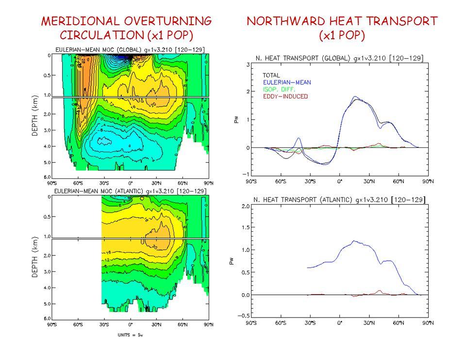 MERIDIONAL OVERTURNING CIRCULATION (x1 POP) NORTHWARD HEAT TRANSPORT (x1 POP)