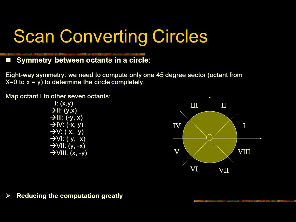 Scan Converting Circles Symmetry between octants in a circle: Eight-way symmetry: we need to compute only one 45 degree sector (octant from X=0 to x =