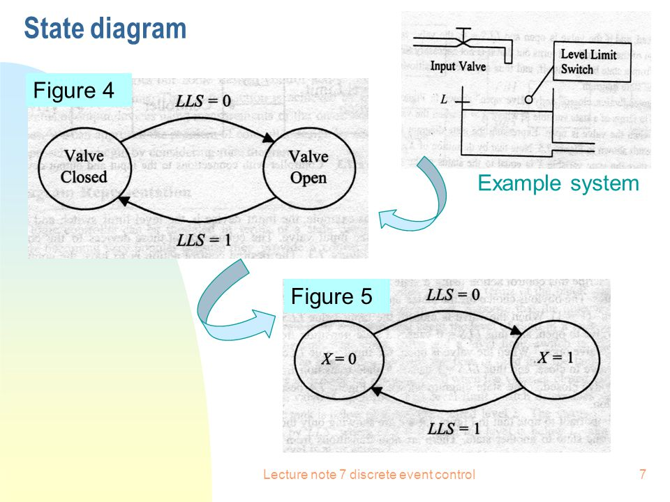 Lecture note 7 discrete event control8 State Diagram  System has input, output, and itself.