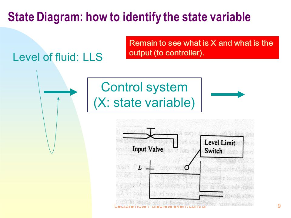 Lecture note 7 discrete event control10 State Diagram Control system (X: state variable) Level of fluid: LLS X: state variable: valve.