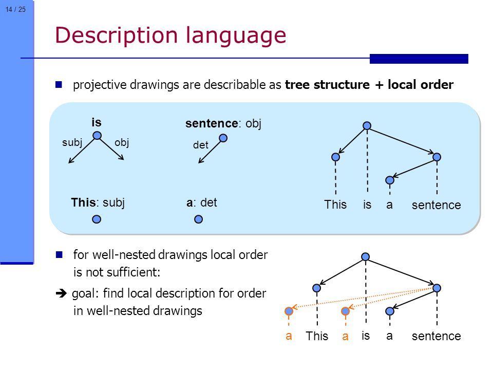 14 / 25 Description language projective drawings are describable as tree structure + local order This isa sentence is subjobj This: subj sentence: obj det a: det for well-nested drawings local order is not sufficient:  goal: find local description for order in well-nested drawings This isa sentence a a
