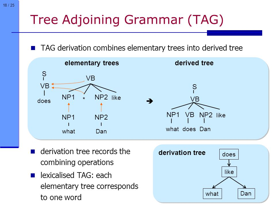 18 / 25 Tree Adjoining Grammar (TAG) TAG derivation combines elementary trees into derived tree like VB NP1 NP2 * Dan NP2 S VB does what NP1  like VB NP1 NP2 VB Dan S does what derivation tree records the combining operations lexicalised TAG: each elementary tree corresponds to one word does like Dan what derived tree elementary trees derivation tree
