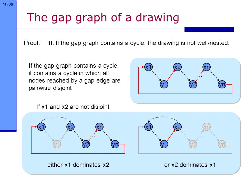 23 / 25 Proof: II. If the gap graph contains a cycle, the drawing is not well-nested.