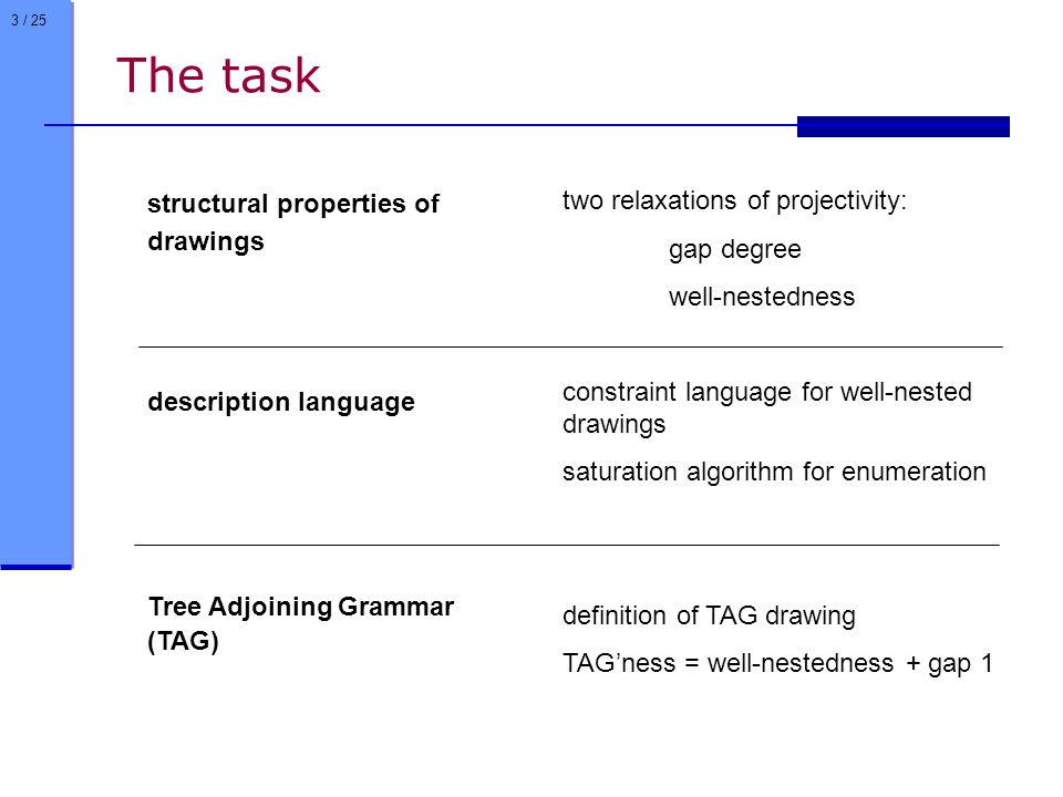 3 / 25 The task two relaxations of projectivity: gap degree well-nestedness constraint language for well-nested drawings saturation algorithm for enumeration definition of TAG drawing TAG'ness = well-nestedness + gap 1 structural properties of drawings description language Tree Adjoining Grammar (TAG)