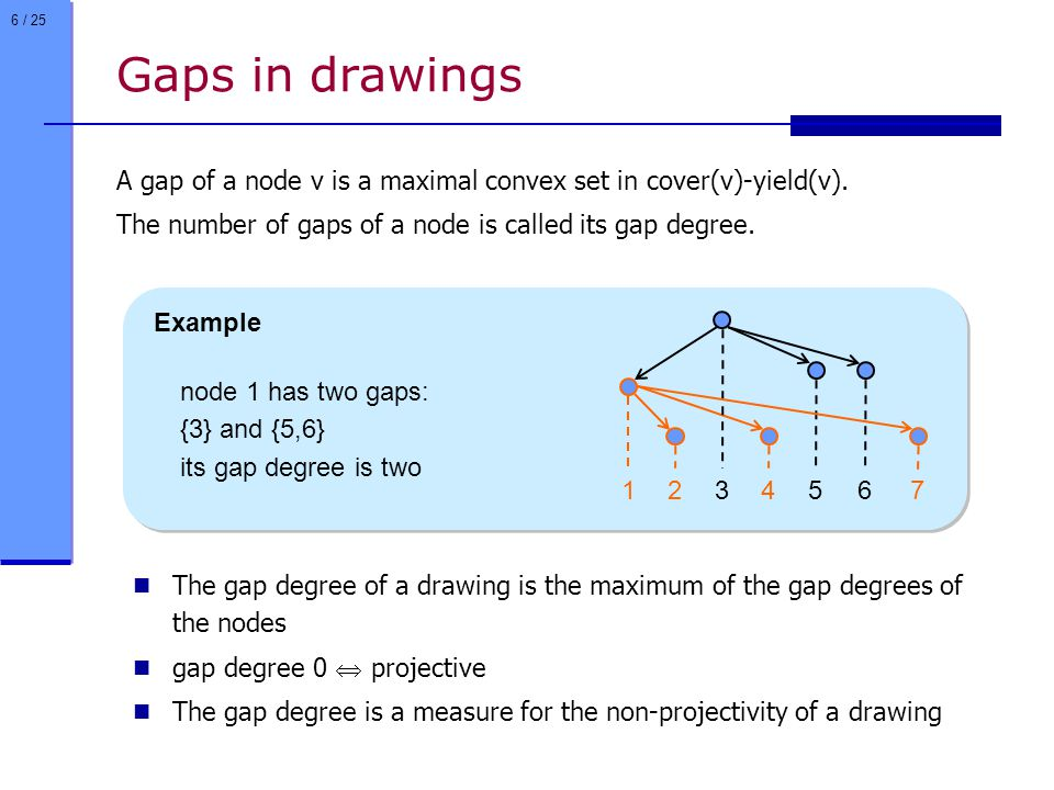 6 / 25 Example Gaps in drawings A gap of a node v is a maximal convex set in cover(v)-yield(v).