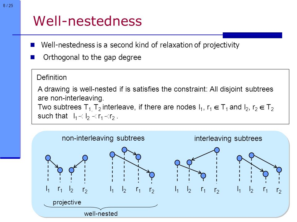 8 / 25 Well-nestedness A drawing is well-nested if is satisfies the constraint: All disjoint subtrees are non-interleaving.