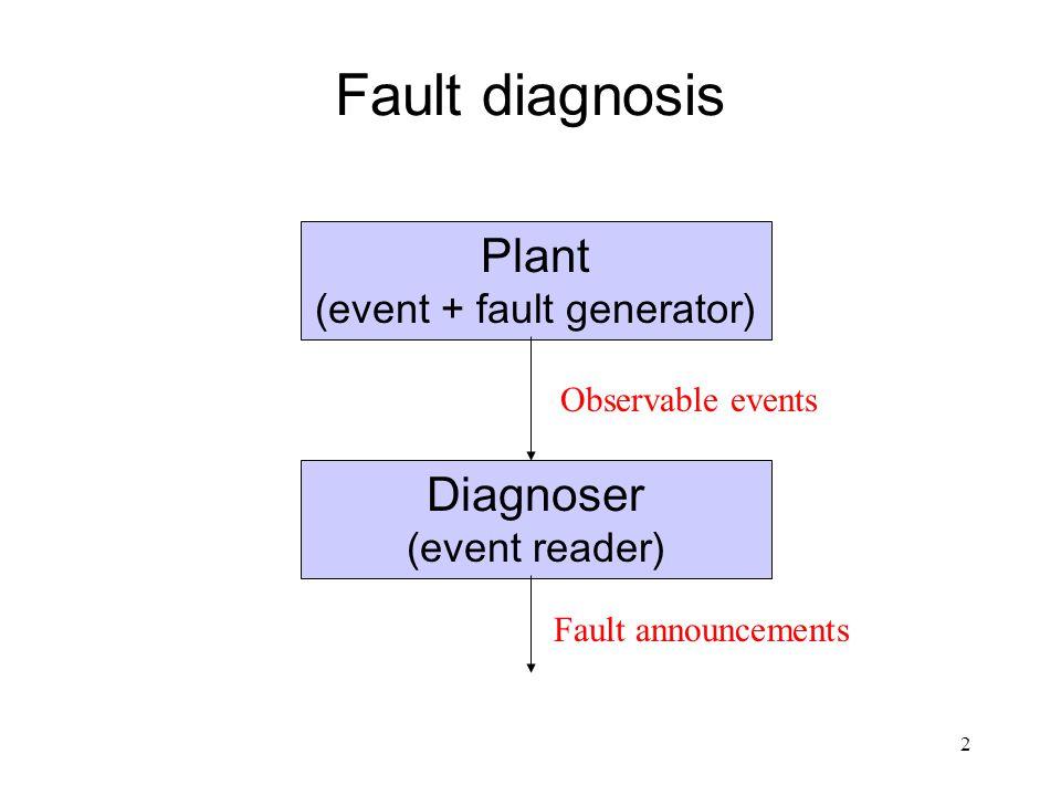 1 Fault Diagnosis for Timed Automata Stavros Tripakis VERIMAG