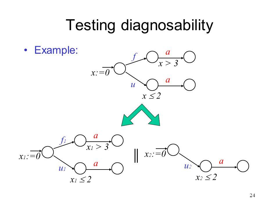 23 Testing diagnosability Example: f1f1 a u1u1 a x 1 :=0 x 1  2 x 1 > 3 f2f2 a u2u2 a x 2 :=0 x 2  2 x 2 > 3 f a u a x:=0 x  2 x > 3