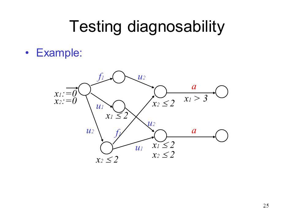 24 Testing diagnosability Example: f1f1 a u1u1 a x 1 :=0 x 1  2 x 1 > 3 u2u2 a x 2 :=0 x 2  2 f a u a x:=0 x  2 x > 3
