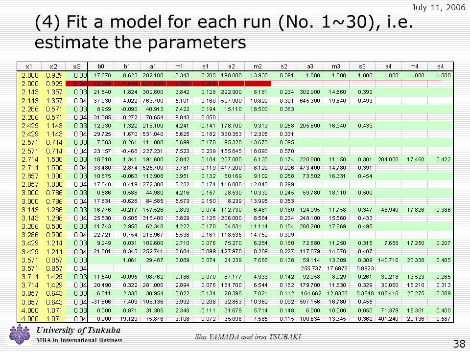 University of Tsukuba MBA in International Business July 11, 2006 Shu YAMADA and iroe TSUBAKI 38 (4) Fit a model for each run (No.