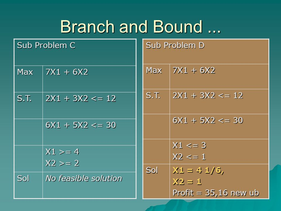 Branch and Bound... Sub Problem C Max 7X1 + 6X2 S.T.
