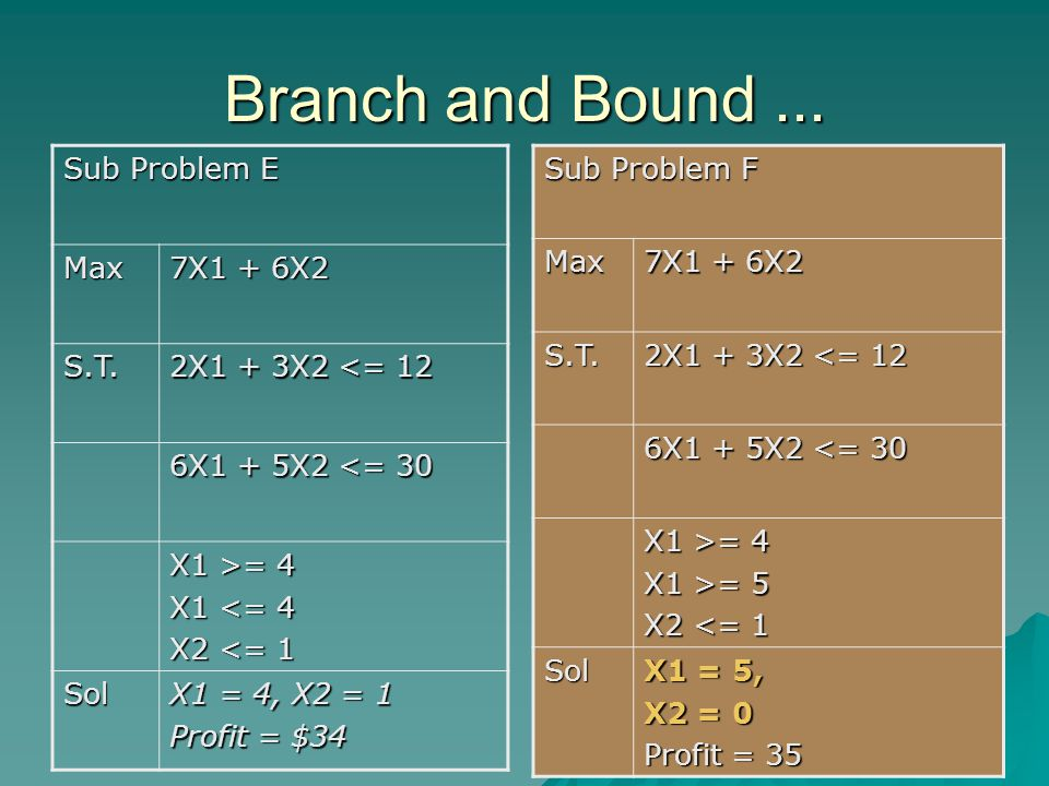 Branch and Bound... Sub Problem E Max 7X1 + 6X2 S.T.