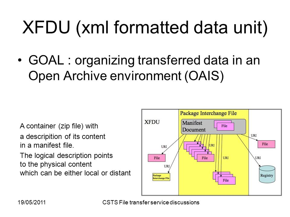 19/05/2011 CSTS File transfer service discussions XFDU (xml formatted data unit) GOAL : organizing transferred data in an Open Archive environment (OAIS) A container (zip file) with a descripition of its content in a manifest file.