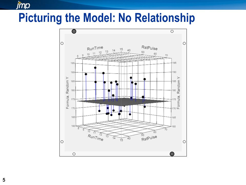 5 Picturing the Model: No Relationship 5