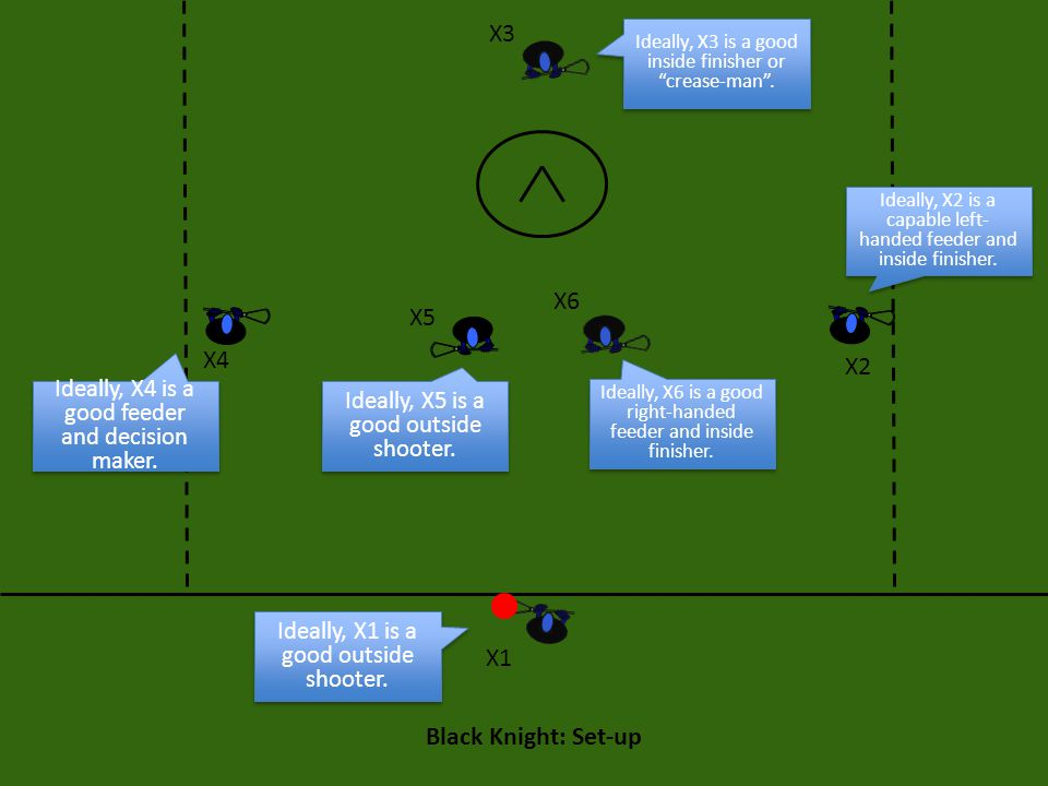 Black Knight: Set-up X5 X3 X6 X4 X2 X1 Ideally, X4 is a good feeder and decision maker. Ideally, X6 is a good right-handed feeder and inside finisher.