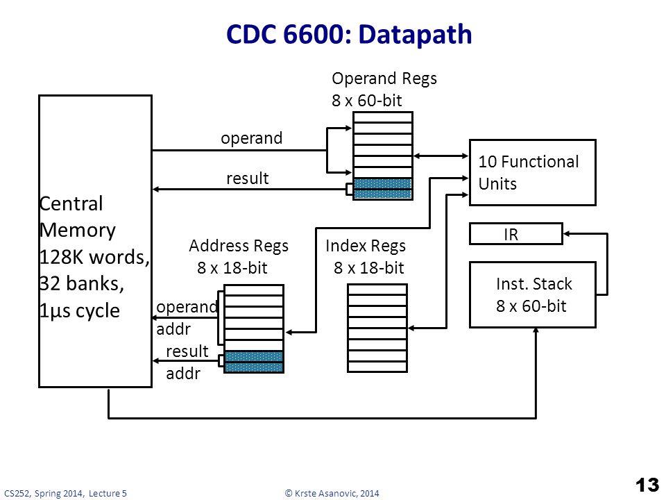 © Krste Asanovic, 2014CS252, Spring 2014, Lecture 5 CDC 6600: Datapath 13 Address Regs Index Regs 8 x 18-bit 8 x 18-bit Operand Regs 8 x 60-bit Inst.