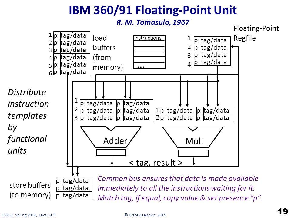 © Krste Asanovic, 2014CS252, Spring 2014, Lecture 5 IBM 360/91 Floating-Point Unit R.