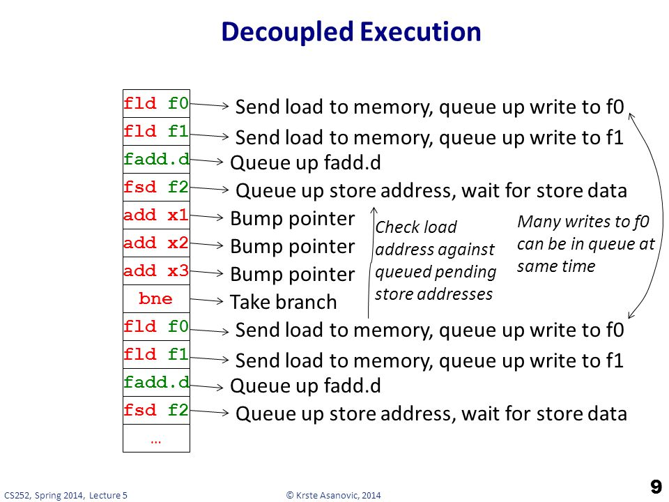 © Krste Asanovic, 2014CS252, Spring 2014, Lecture 5 Decoupled Execution 9 fld f0 fld f1 Send load to memory, queue up write to f0 Send load to memory, queue up write to f1 fadd.d Queue up fadd.d fsd f2 Queue up store address, wait for store data add x1 Bump pointer add x2 Bump pointer add x3 Bump pointer bne Take branch fld f0 fld f1 Send load to memory, queue up write to f0 Send load to memory, queue up write to f1 fadd.d Queue up fadd.d fsd f2 Queue up store address, wait for store data … Check load address against queued pending store addresses Many writes to f0 can be in queue at same time
