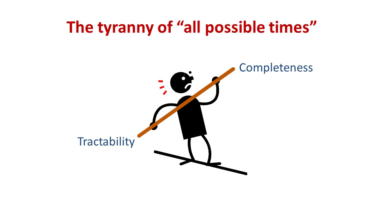 The tyranny of all possible times Tractability Completeness