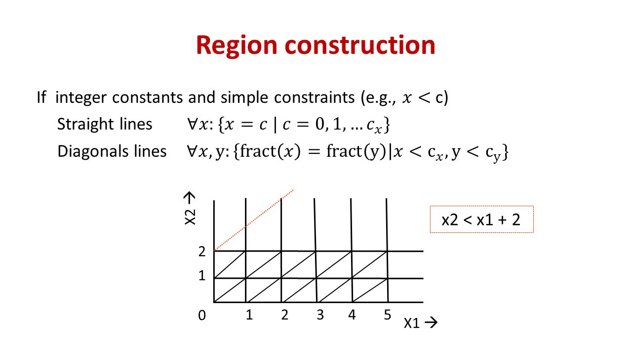 Region construction X1  X2  12345 1 2 0 x2 < x1 + 2