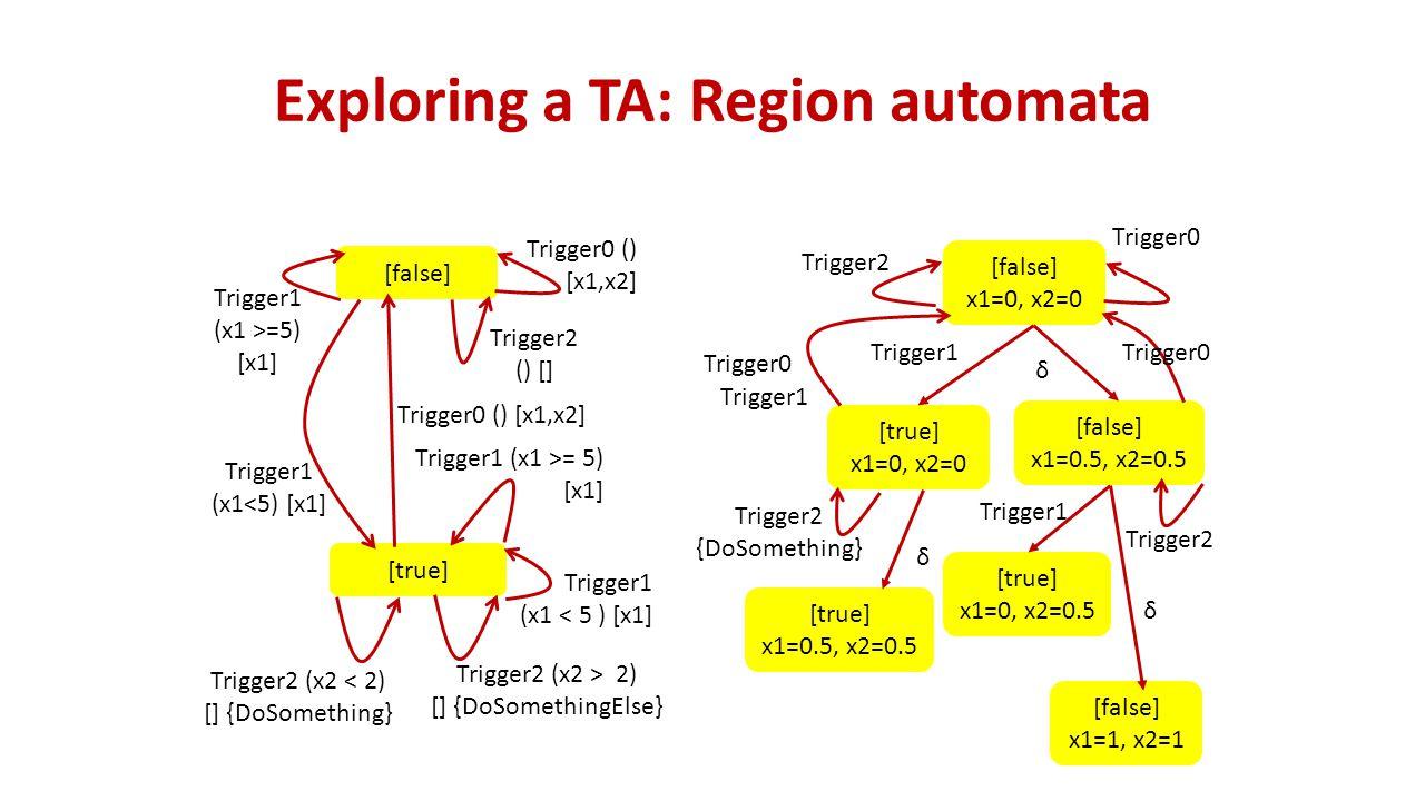 Exploring a TA: Region automata [false] [true] Trigger0 () [x1,x2] Trigger1 (x1<5) [x1] Trigger1 (x1 >=5) [x1] Trigger2 (x2 < 2) [] {DoSomething} Trigger2 (x2 > 2) [] {DoSomethingElse} Trigger0 () [x1,x2] Trigger1 (x1 >= 5) [x1] Trigger1 (x1 < 5 ) [x1] Trigger2 () [] [false] x1=0, x2=0 Trigger0 Trigger2 [true] x1=0, x2=0 [false] x1=0.5, x2=0.5 Trigger1 δ Trigger0 Trigger1 Trigger2 {DoSomething} [true] x1=0.5, x2=0.5 δ Trigger0 [true] x1=0, x2=0.5 Trigger1 Trigger2 [false] x1=1, x2=1 δ