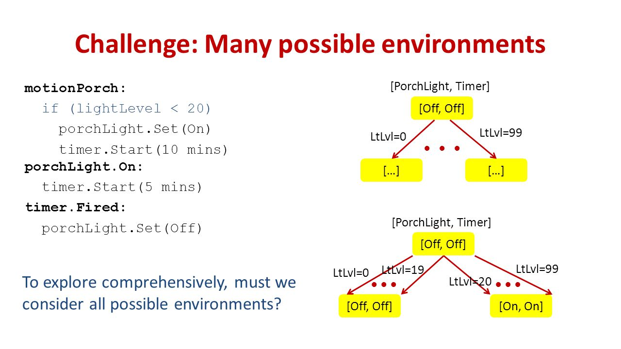 Challenge: Many possible environments motionPorch: if (lightLevel < 20) porchLight.Set(On) timer.Start(10 mins) porchLight.On: timer.Start(5 mins) timer.Fired: porchLight.Set(Off) To explore comprehensively, must we consider all possible environments.