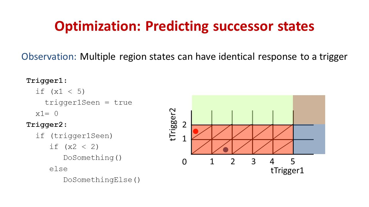 Optimization: Predicting successor states Observation: Multiple region states can have identical response to a trigger Trigger1: if (x1 < 5) trigger1Seen = true x1= 0 Trigger2: if (trigger1Seen) if (x2 < 2) DoSomething() else DoSomethingElse() tTrigger1 tTrigger2 12345 1 2 0 ● ●